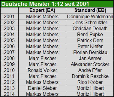 112dmsieger01-14